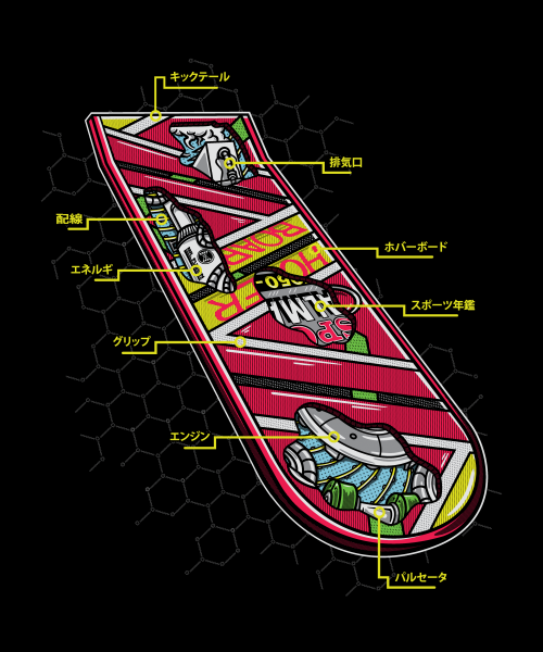 Anatomy Of A Hoverboard