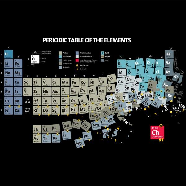 Chucknorium Periodic Table
